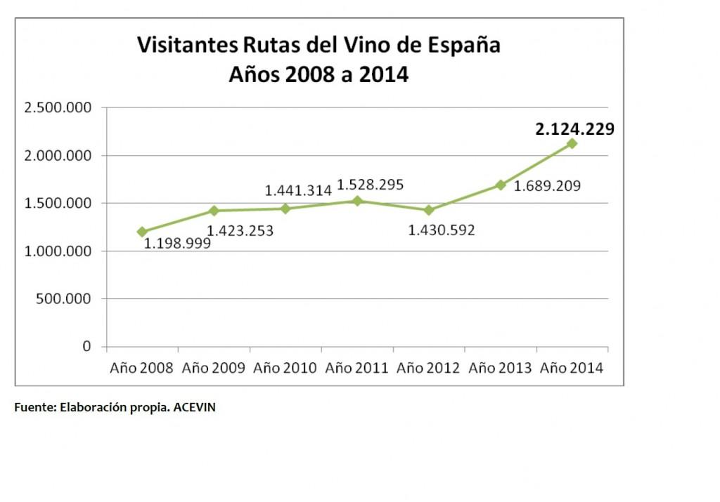 Evlolución de Visitantes a bodegas  y museos del vino