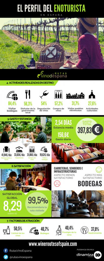 infografía enoturismo perfil enoturista