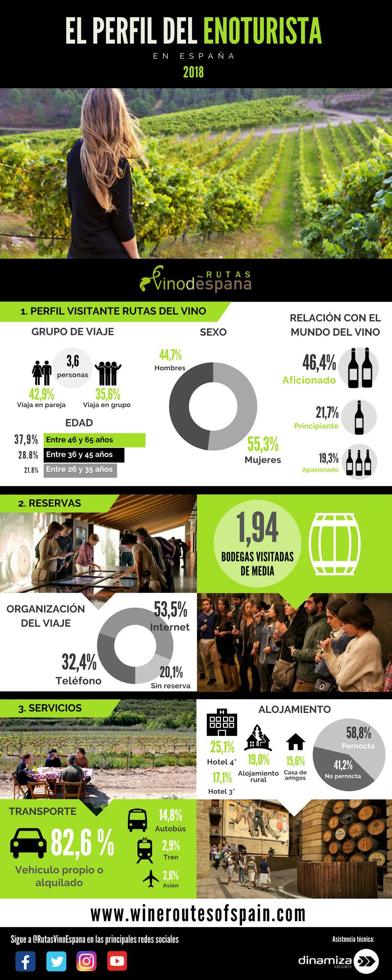 Perfil enoturista Rutas del Vino de España