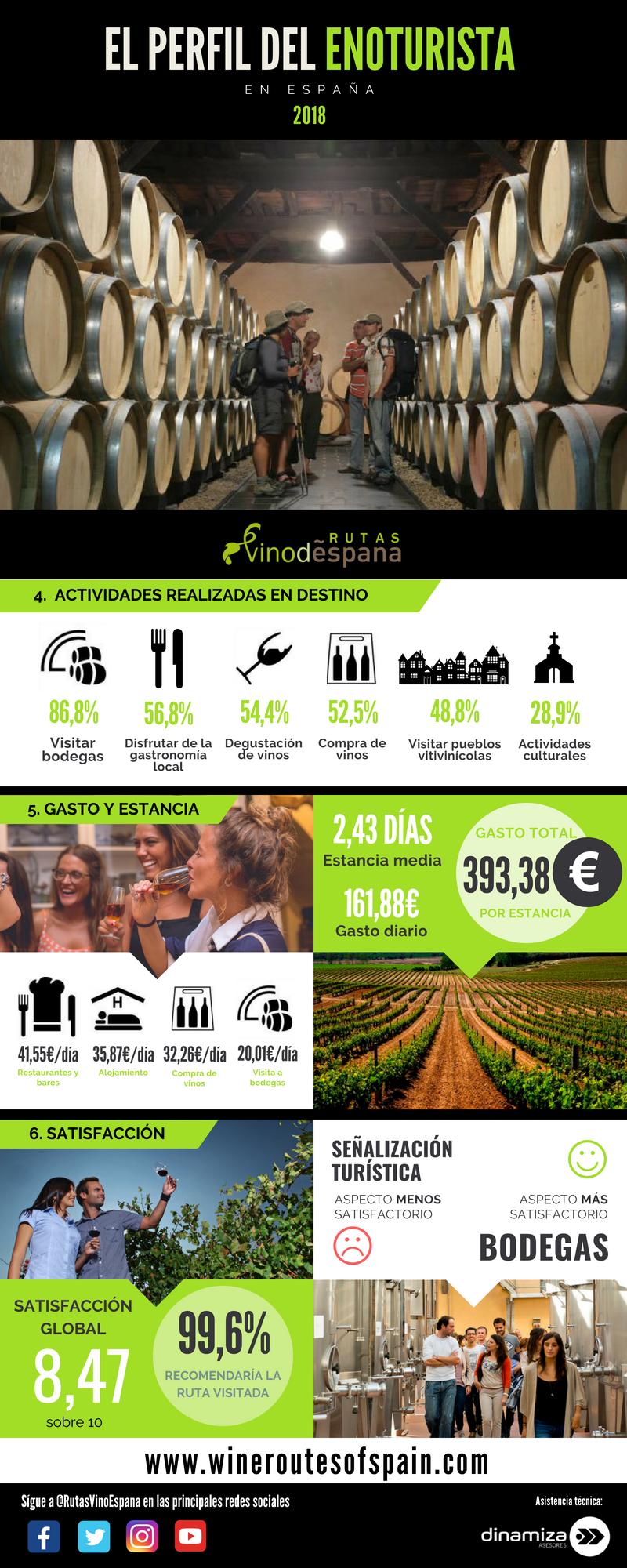 perfil enoturista en las Rutas del Vino de España